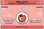 Meta-learns card