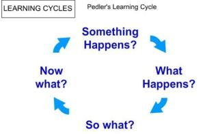 Pedler's Learning Cycle for reflective writing