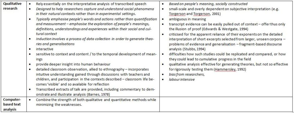 H809 - Research methods - strengths and weaknesses (A2.4) (2/2)